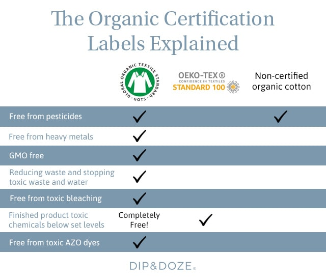 Comparison of organic cotton certifications